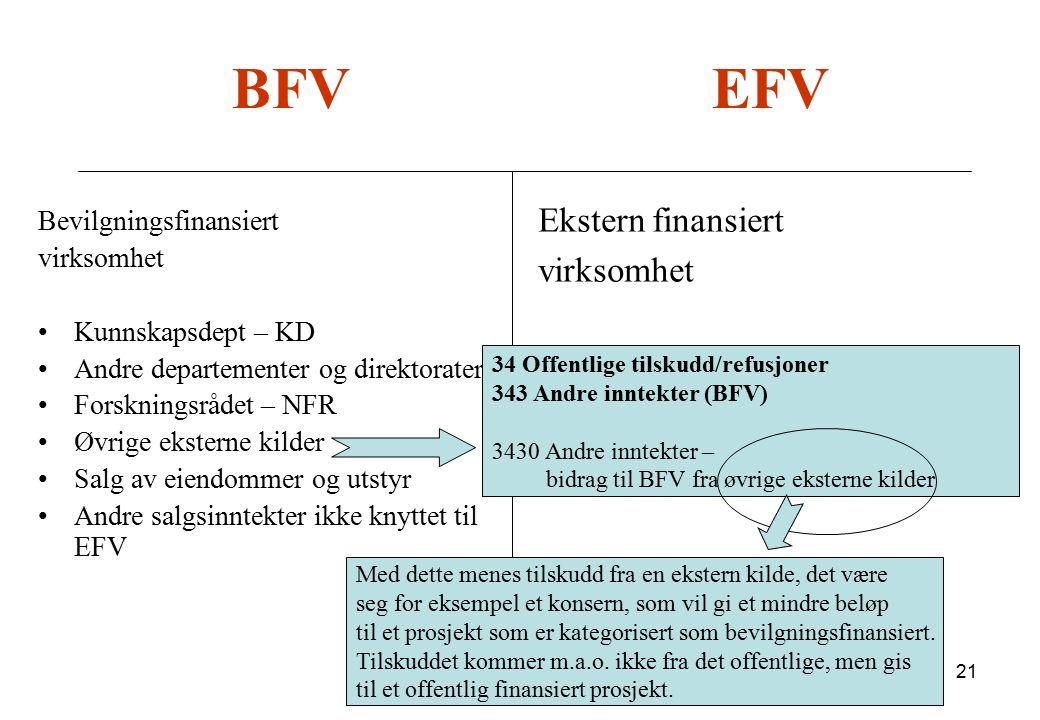 21 BFV EFV Bevilgningsfinansiert virksomhet Kunnskapsdept – KD Andre departementer og direktorater Forskningsrådet – NFR Øvrige eksterne kilder Salg a