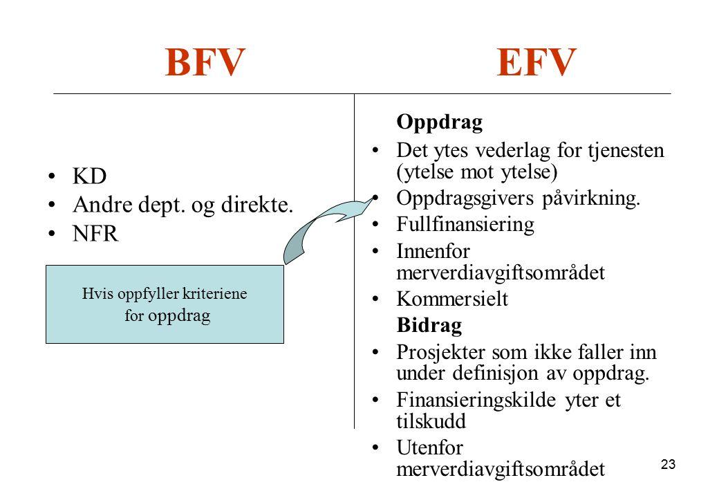 23 BFVEFV Oppdrag Det ytes vederlag for tjenesten (ytelse mot ytelse) Oppdragsgivers påvirkning. Fullfinansiering Innenfor merverdiavgiftsområdet Komm
