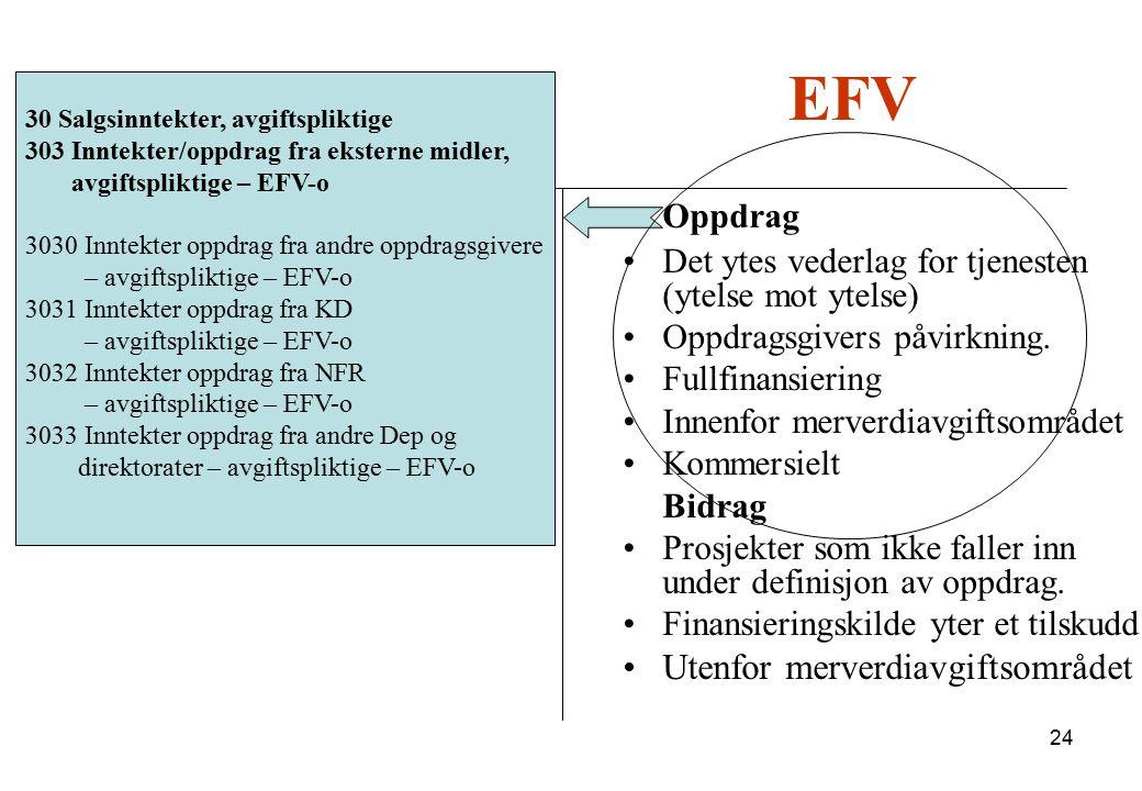 24 BFVEFV Oppdrag Det ytes vederlag for tjenesten (ytelse mot ytelse) Oppdragsgivers påvirkning. Fullfinansiering Innenfor merverdiavgiftsområdet Komm