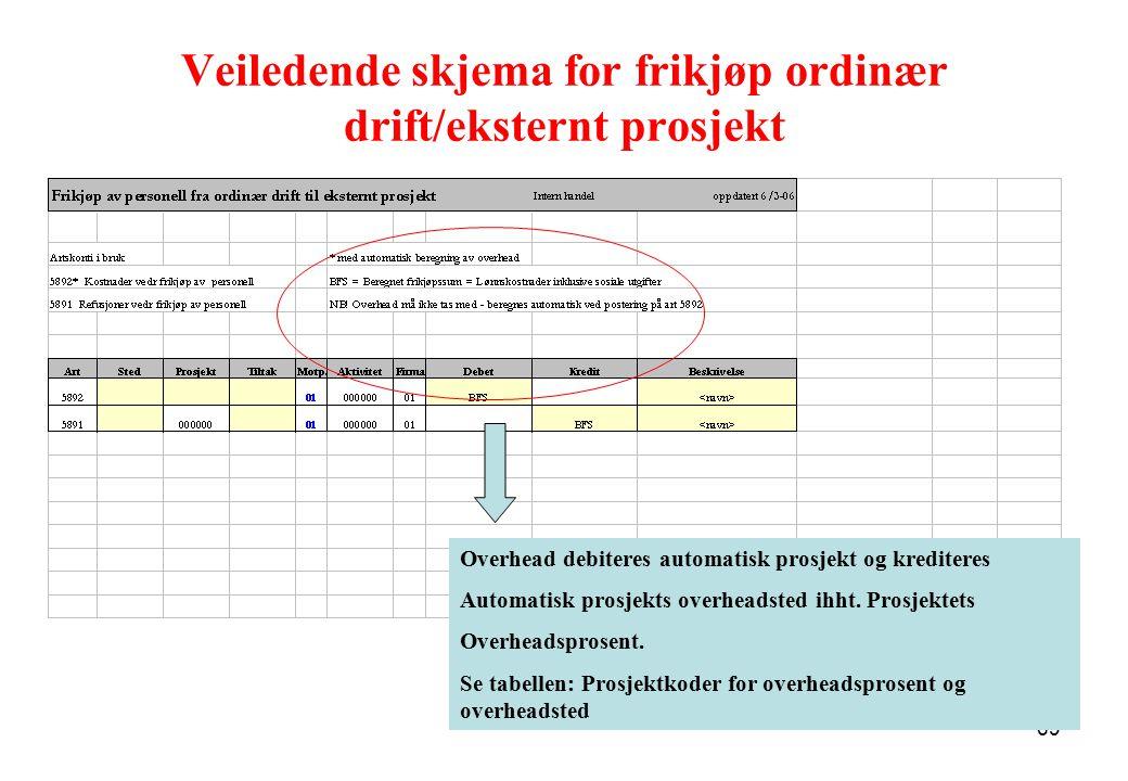 69 Veiledende skjema for frikjøp ordinær drift/eksternt prosjekt Overhead debiteres automatisk prosjekt og krediteres Automatisk prosjekts overheadste