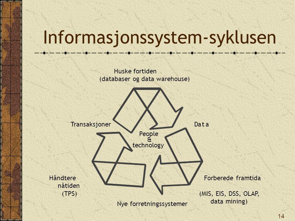 14 People & technology Data Forberede framtida (MIS, EIS, DSS, OLAP, data mining) Nye forretningssystemer Håndtere nåtiden (TPS) Huske fortiden (databaser og data warehouse) Informasjonssystem-syklusen Transaksjoner
