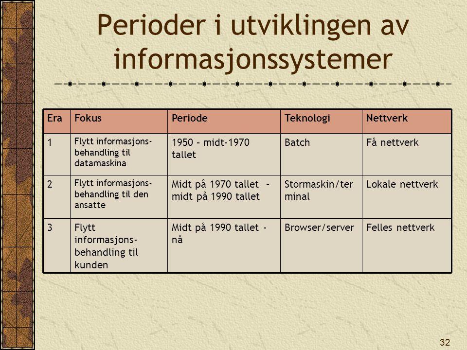 32 Perioder i utviklingen av informasjonssystemer Felles nettverkBrowser/serverMidt på 1990 tallet - nå Flytt informasjons- behandling til kunden 3 Lokale nettverkStormaskin/ter minal Midt på 1970 tallet – midt på 1990 tallet Flytt informasjons- behandling til den ansatte 2 Få nettverkBatch1950 – midt-1970 tallet Flytt informasjons- behandling til datamaskina 1 NettverkTeknologiPeriodeFokusEra