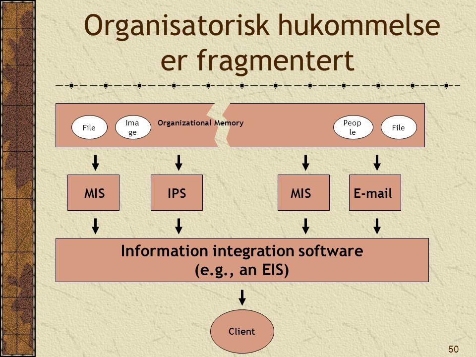 50 File Ima ge Peop le File Organizational Memory MISIPSMIS E-mail Information integration software (e.g., an EIS) Client Organisatorisk hukommelse er fragmentert