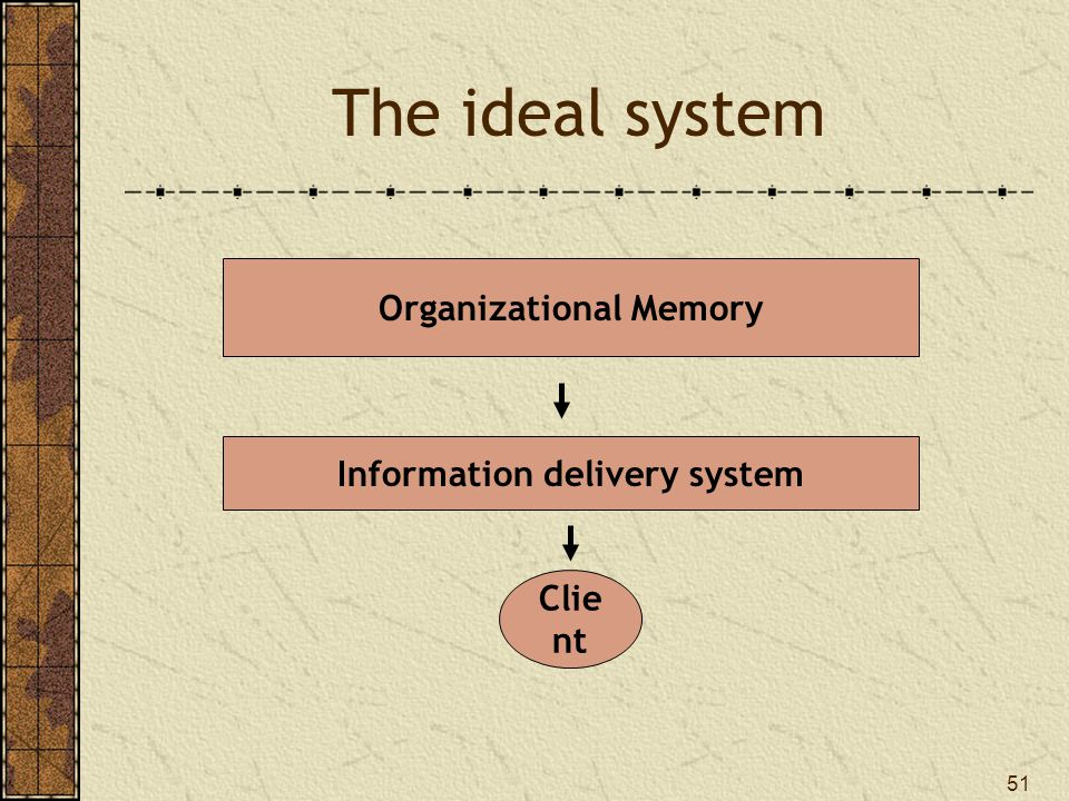 51 The ideal system Information delivery system Clie nt Organizational Memory