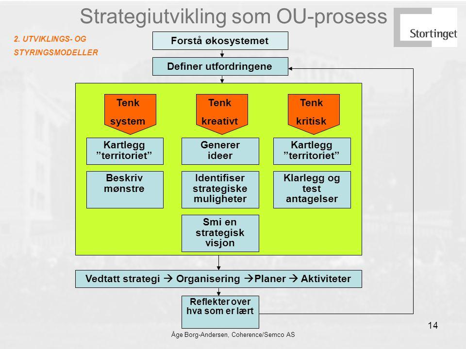 Åge Borg-Andersen, Coherence/Semco AS 14 2. UTVIKLINGS- OG STYRINGSMODELLER Strategiutvikling som OU-prosess Forstå økosystemet Definer utfordringene