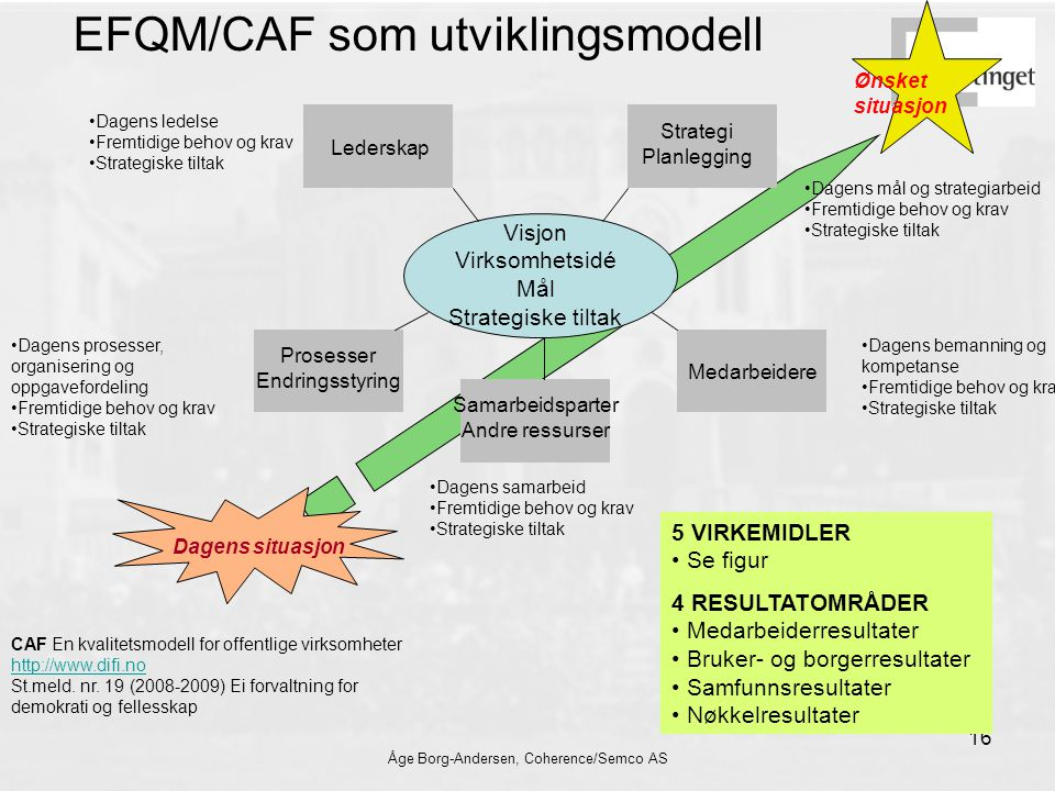 Åge Borg-Andersen, Coherence/Semco AS 16 EFQM/CAF som utviklingsmodell Visjon Virksomhetsidé Mål Strategiske tiltak Lederskap Strategi Planlegging Pro
