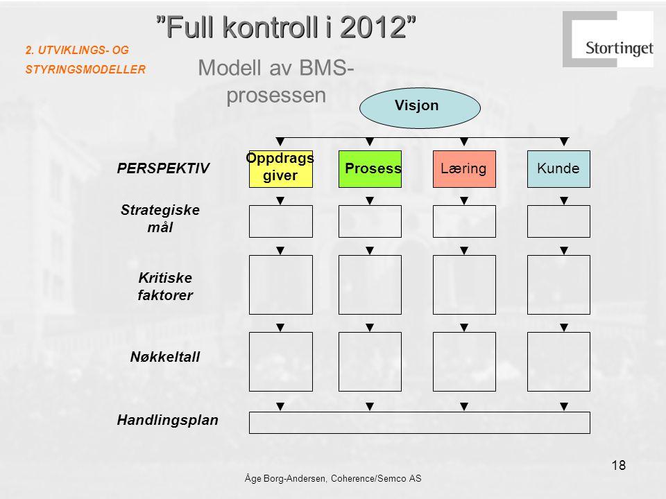 Åge Borg-Andersen, Coherence/Semco AS 18 Full kontroll i 2012 Modell av BMS- prosessen Visjon Strategiske mål Oppdrags giver ProsessLæringKundePERSPEKTIV Kritiske faktorer Nøkkeltall Handlingsplan 2.