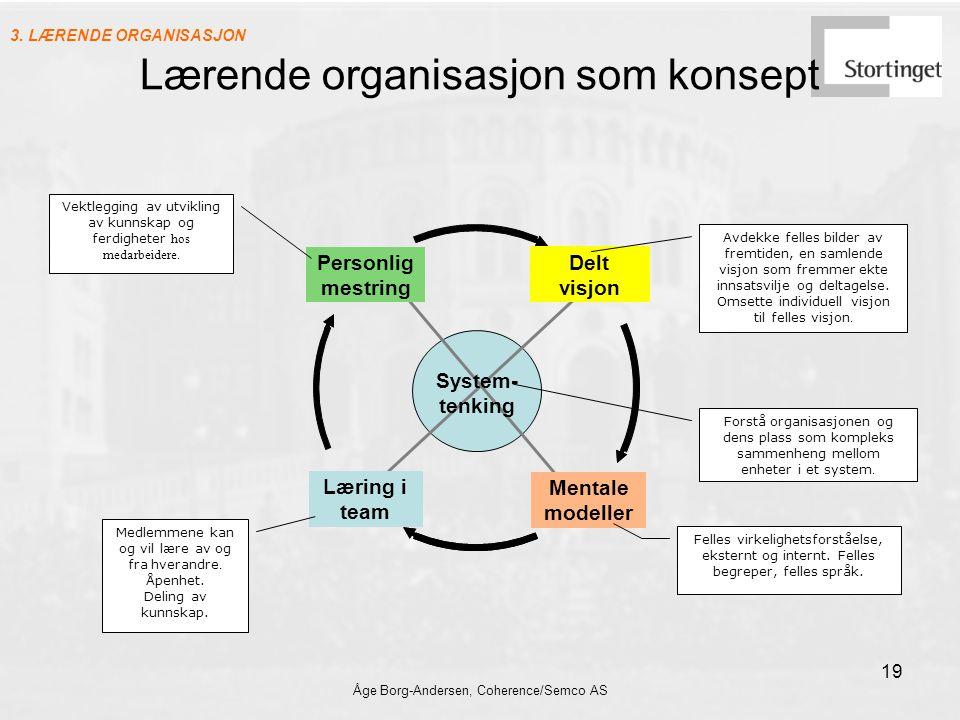 Åge Borg-Andersen, Coherence/Semco AS 19 Personlig mestring Mentale modeller Læring i team Delt visjon System- tenking Avdekke felles bilder av fremti
