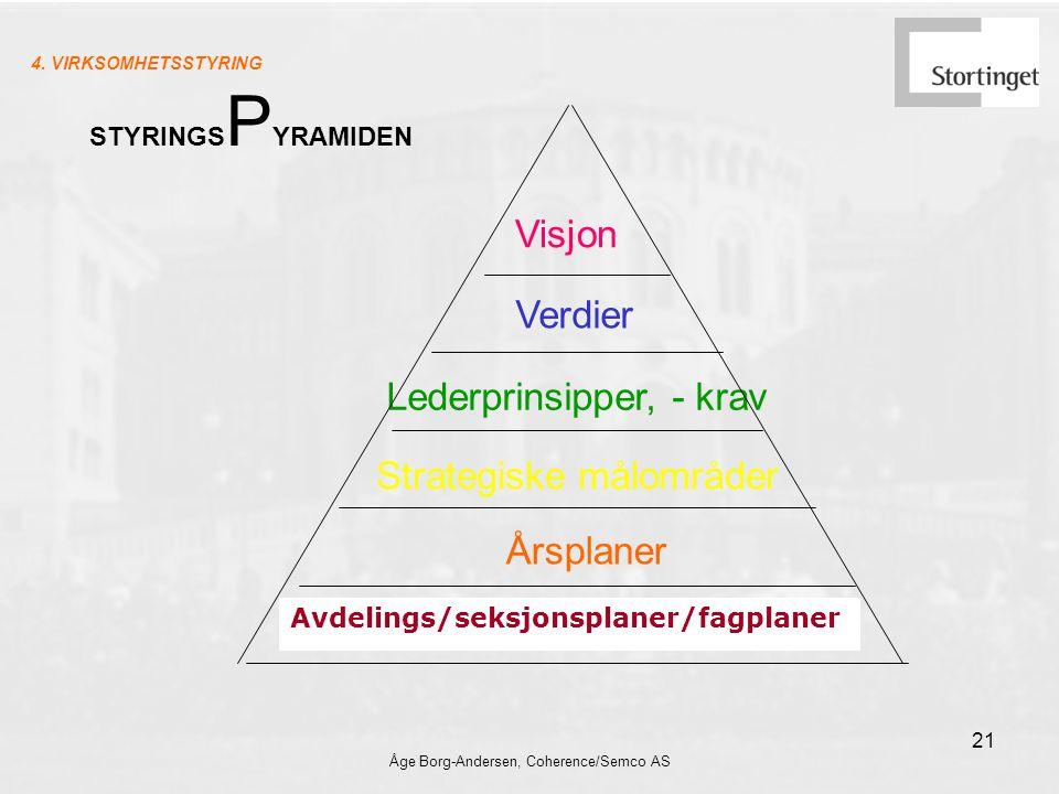 Åge Borg-Andersen, Coherence/Semco AS 21 Lederprinsipper, - krav Verdier Visjon Strategiske målområder Avdelings/seksjonsplaner/fagplaner STYRINGS P YRAMIDEN 4.