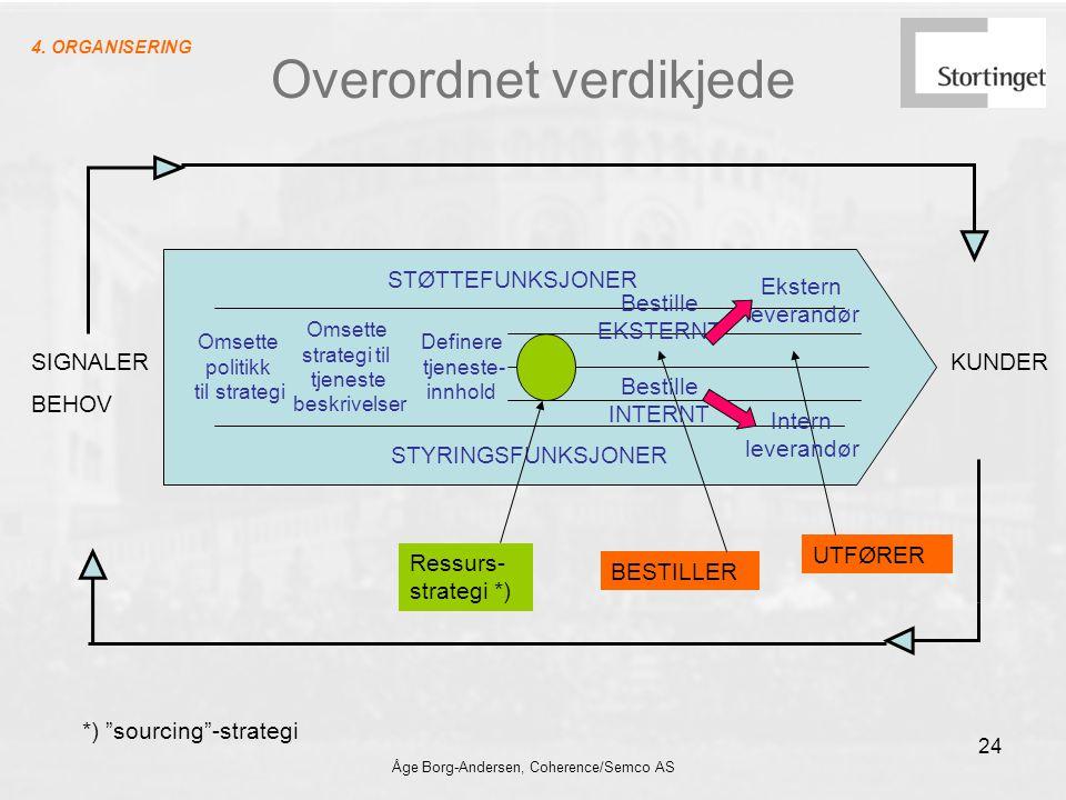 Åge Borg-Andersen, Coherence/Semco AS 24 Overordnet verdikjede KUNDERSIGNALER BEHOV Omsette politikk til strategi Omsette strategi til tjeneste beskri