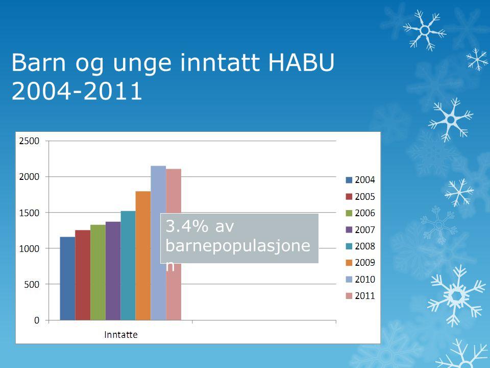 Barn og unge inntatt HABU 2004-2011 3.4% av barnepopulasjone n