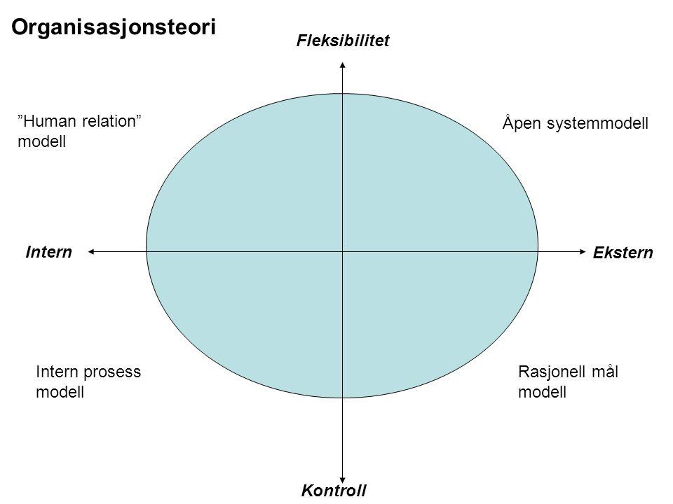 """""""Human relation"""" modell Åpen systemmodell Rasjonell mål modell Intern prosess modell Intern Ekstern Fleksibilitet Kontroll Organisasjonsteori"""