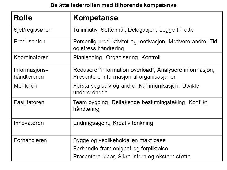 De åtte lederrollen med tilhørende kompetanse RolleKompetanse Sjef/regissørenTa initiativ, Sette mål, Delegasjon, Legge til rette ProdusentenPersonlig