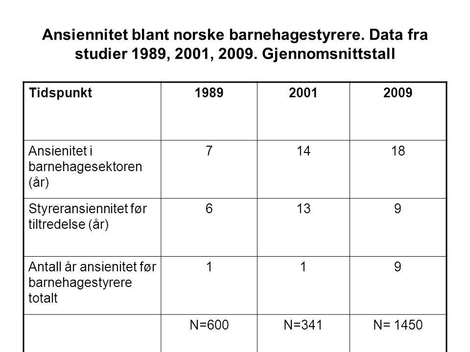 Ansiennitet blant norske barnehagestyrere. Data fra studier 1989, 2001, 2009. Gjennomsnittstall Tidspunkt198920012009 Ansienitet i barnehagesektoren (