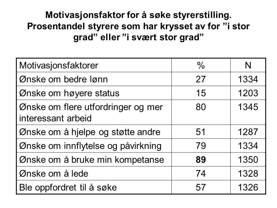 """Motivasjonsfaktor for å søke styrerstilling. Prosentandel styrere som har krysset av for """"i stor grad"""" eller """"i svært stor grad"""" Motivasjonsfaktorer%N"""