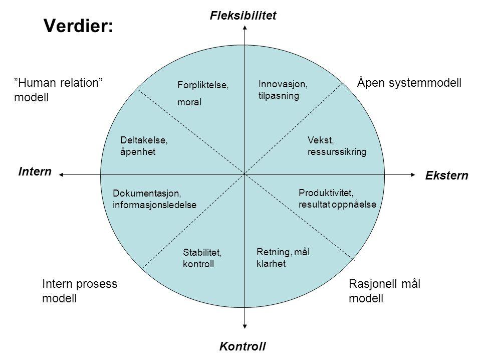 Forpliktelse, moral Deltakelse, åpenhet Innovasjon, tilpasning Vekst, ressurssikring Produktivitet, resultat oppnåelse Retning, mål klarhet Stabilitet