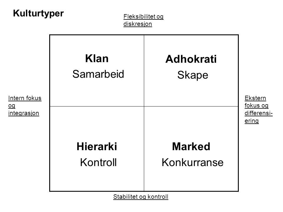 Klan Samarbeid Adhokrati Skape Hierarki Kontroll Marked Konkurranse Stabilitet og kontroll Fleksibilitet og diskresjon Ekstern fokus og differensi- er