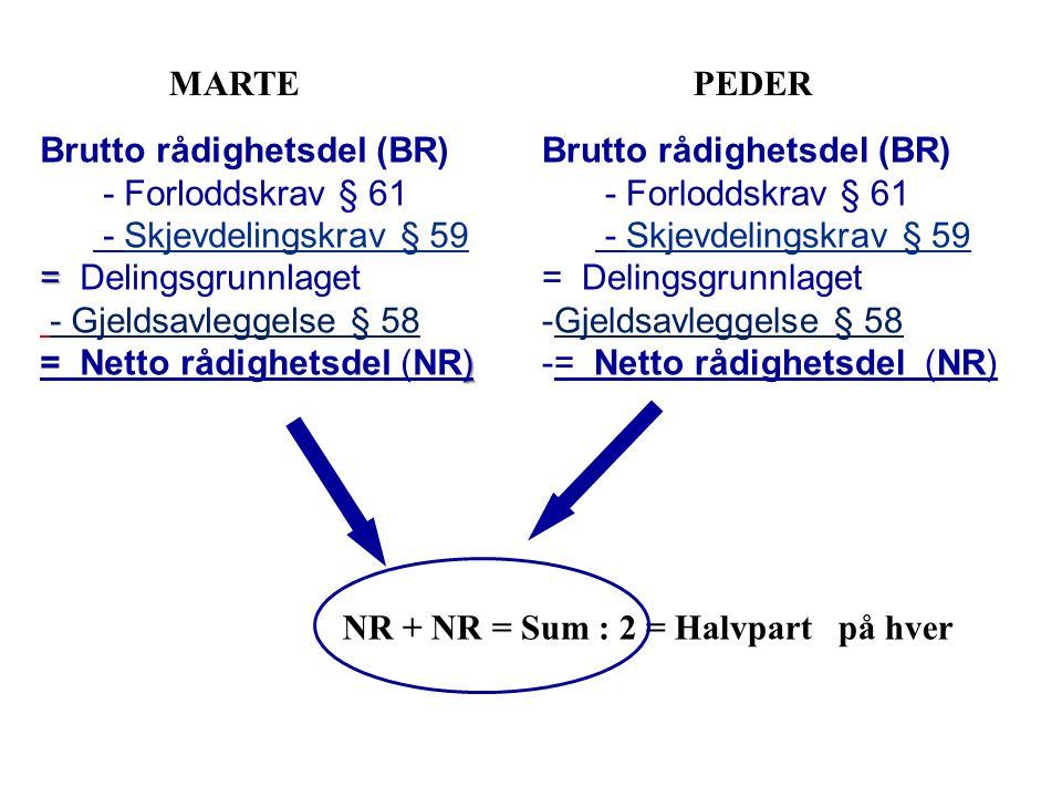 MARTEPEDER NR + NR = Sum : 2 = Halvpart på hver Brutto rådighetsdel (BR) - Forloddskrav § 61 - Skjevdelingskrav § 59 = Delingsgrunnlaget -Gjeldsavleggelse § 58 -= Netto rådighetsdel (NR) Brutto rådighetsdel (BR) - Forloddskrav § 61 - Skjevdelingskrav § 59 = = Delingsgrunnlaget - Gjeldsavleggelse § 58 ) = Netto rådighetsdel (NR)