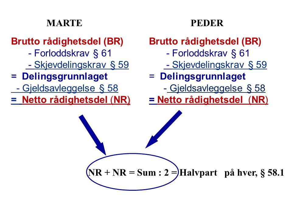 MARTEPEDER NR + NR = Sum : 2 = Halvpart på hver, § 58.1 Brutto rådighetsdel (BR) - Forloddskrav § 61 - Skjevdelingskrav § 59 = Delingsgrunnlaget - Gjeldsavleggelse § 58 = Netto rådighetsdel (NR) Brutto rådighetsdel (BR) - Forloddskrav § 61 - Skjevdelingskrav § 59 = = Delingsgrunnlaget - Gjeldsavleggelse § 58 ) = Netto rådighetsdel (NR)