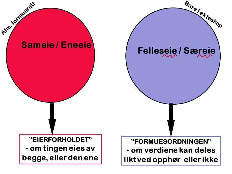 Sameie / Eneeie Felleseie / Særeie EIERFORHOLDET - om tingen eies av begge, eller den ene FORMUESORDNINGEN - om verdiene kan deles likt ved opphør eller ikke Bare i ekteskap Alm.