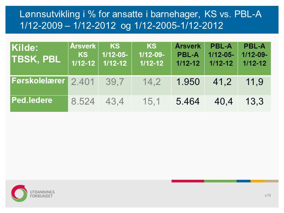 Lønnsutvikling i % for ansatte i barnehager, KS vs. PBL-A 1/12-2009 – 1/12-2012 og 1/12-2005-1/12-2012 s19 Kilde: TBSK, PBL Årsverk KS 1/12-12 KS 1/12