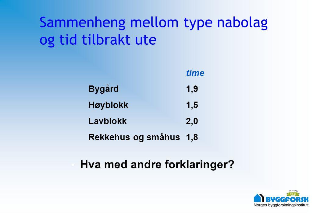 Sammenheng mellom type nabolag og tid tilbrakt ute time Bygård 1,9 Høyblokk1,5 Lavblokk2,0 Rekkehus og småhus1,8 Hva med andre forklaringer