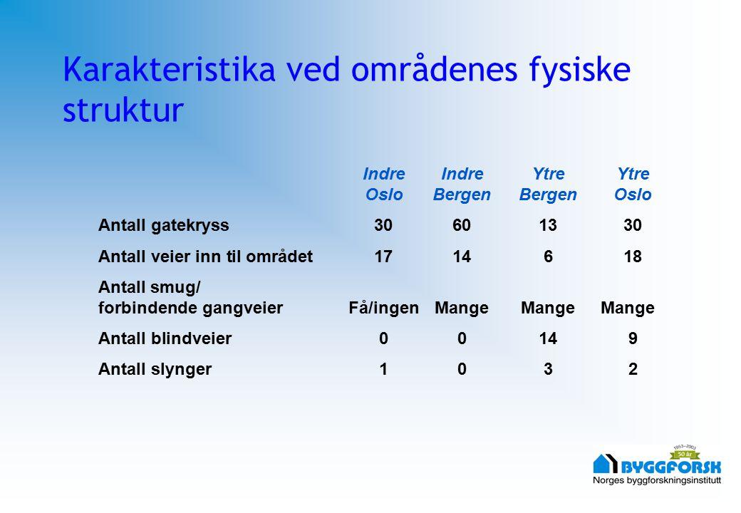Karakteristika ved områdenes fysiske struktur Indre Indre Ytre Ytre OsloBergenBergenOslo Antall gatekryss30601330 Antall veier inn til området1714618