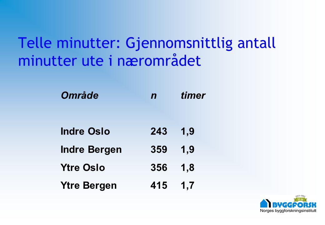 Telle minutter: Gjennomsnittlig antall minutter ute i nærområdet Områdentimer Indre Oslo2431,9 Indre Bergen3591,9 Ytre Oslo3561,8 Ytre Bergen4151,7