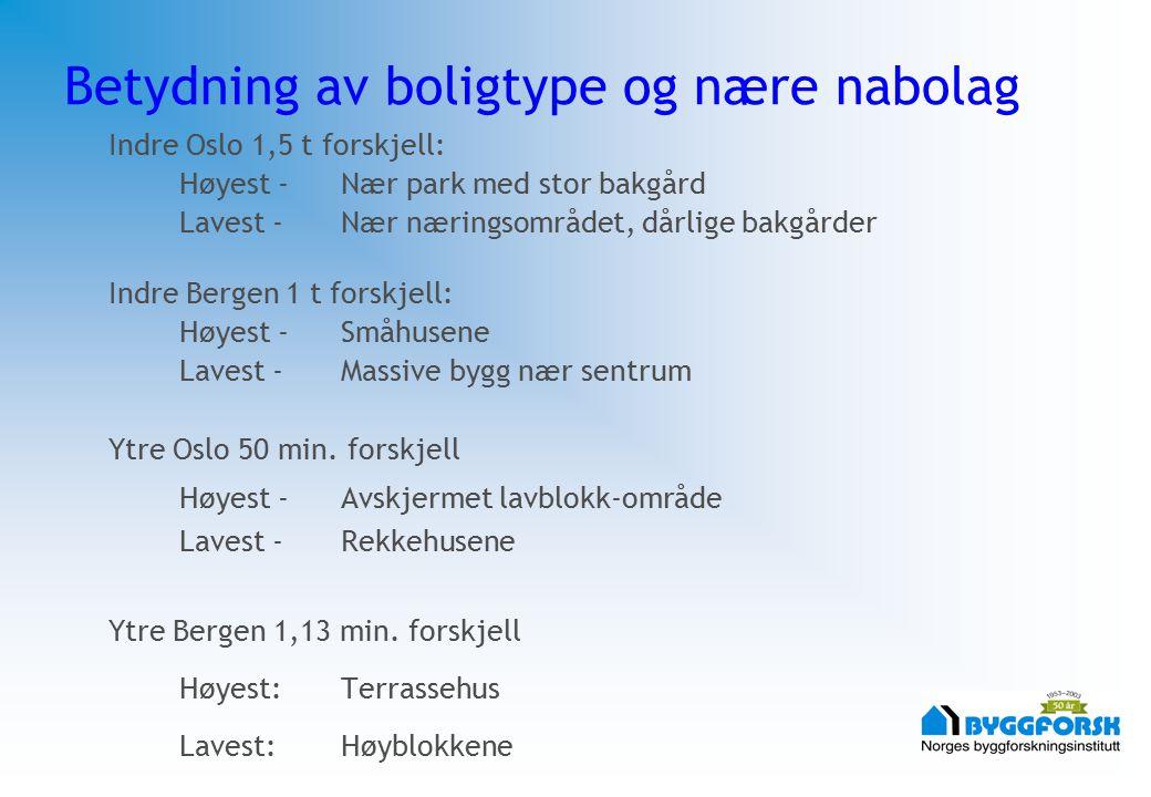Betydning av boligtype og nære nabolag Indre Oslo 1,5 t forskjell: Høyest -Nær park med stor bakgård Lavest -Nær næringsområdet, dårlige bakgårder Ind