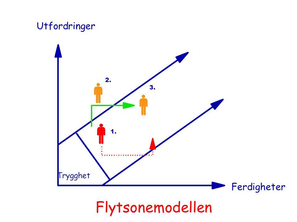 Utfordringer Ferdigheter Trygghet 1. 2. 3. Flytsonemodellen