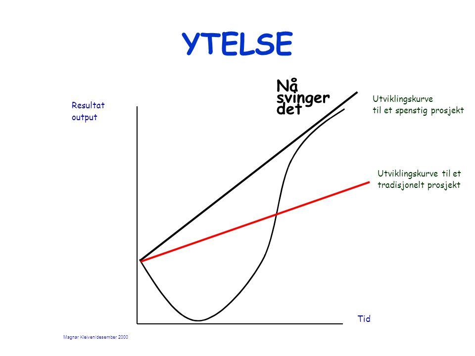 YTELSE Resultat output Tid Nå svinger det Utviklingskurve til et tradisjonelt prosjekt Utviklingskurve til et spenstig prosjekt Magnar Kleiven/desember 2000