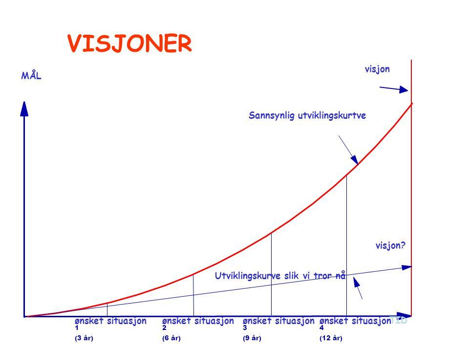 MÅL TID visjon visjon? ønsket situasjon 3 (9 år) ønsket situasjon 2 (6 år) ønsket situasjon 1 (3 år) ønsket situasjon 4 (12 år) Sannsynlig utviklingsk