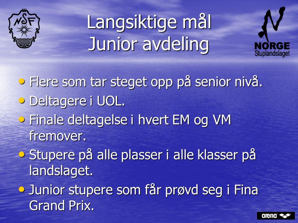 Langsiktige mål Junior avdeling Flere som tar steget opp på senior nivå. Flere som tar steget opp på senior nivå. Deltagere i UOL. Deltagere i UOL. Fi