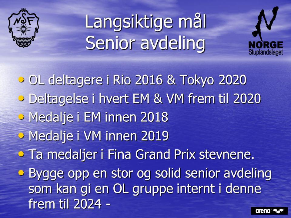 Langsiktige mål Senior avdeling OL deltagere i Rio 2016 & Tokyo 2020 OL deltagere i Rio 2016 & Tokyo 2020 Deltagelse i hvert EM & VM frem til 2020 Del