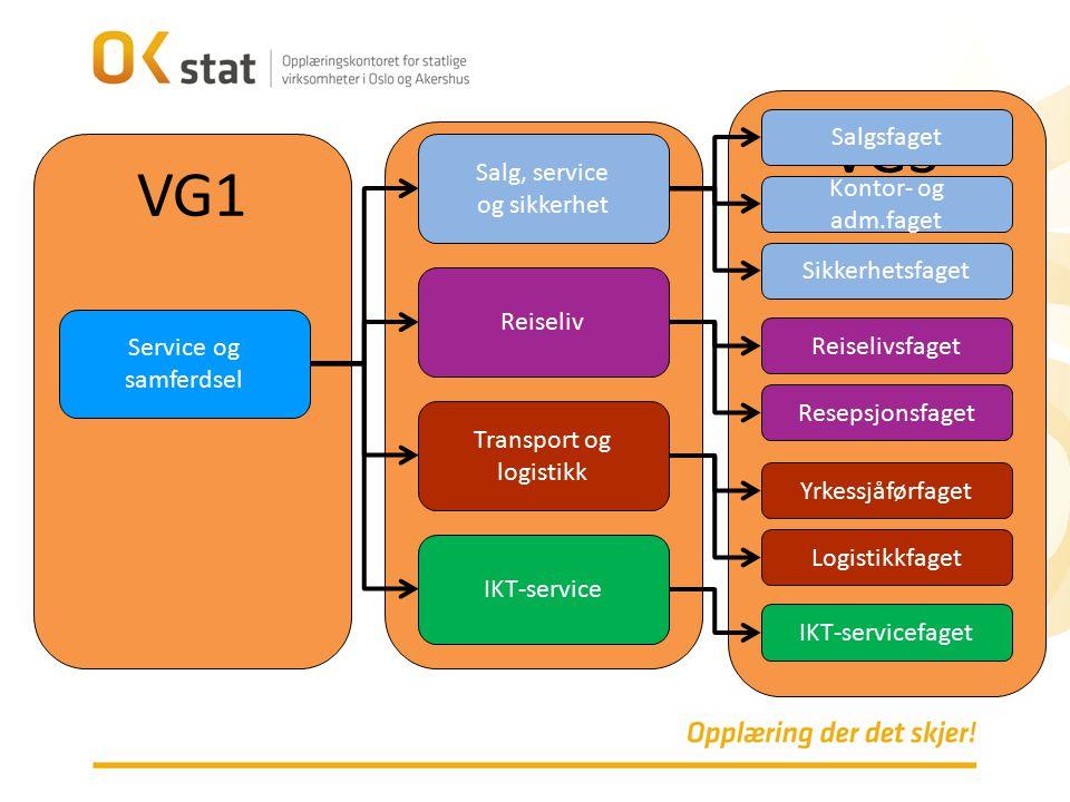 VG1 VG2 VG3 Service og samferdsel Salgsfaget IKT-service Transport og logistikk Reiseliv Salg, service og sikkerhet IKT-servicefaget Logistikkfaget Yr