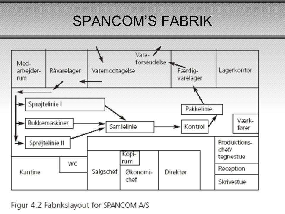 SPANCOM'S FABRIK