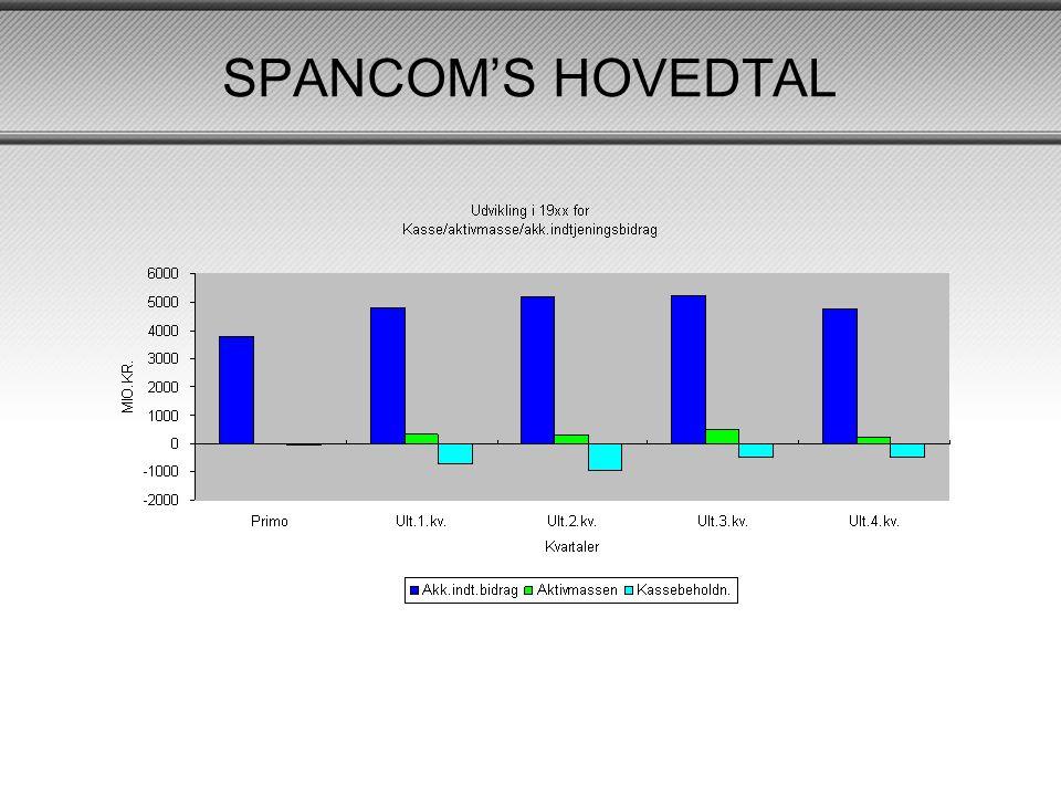 SPANCOM'S HOVEDTAL