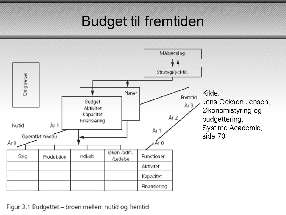 Budget til fremtiden Kilde: Jens Ocksen Jensen, Økonomistyring og budgettering, Systime Academic, side 70