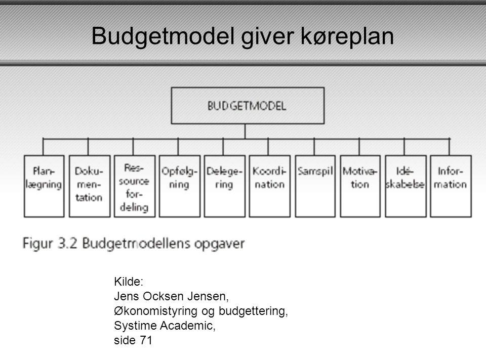 Budgetmodel giver køreplan Kilde: Jens Ocksen Jensen, Økonomistyring og budgettering, Systime Academic, side 71