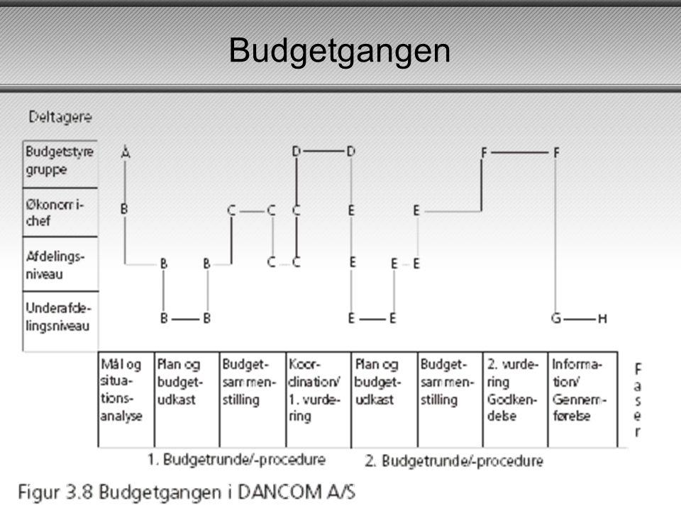 Budgetgangen