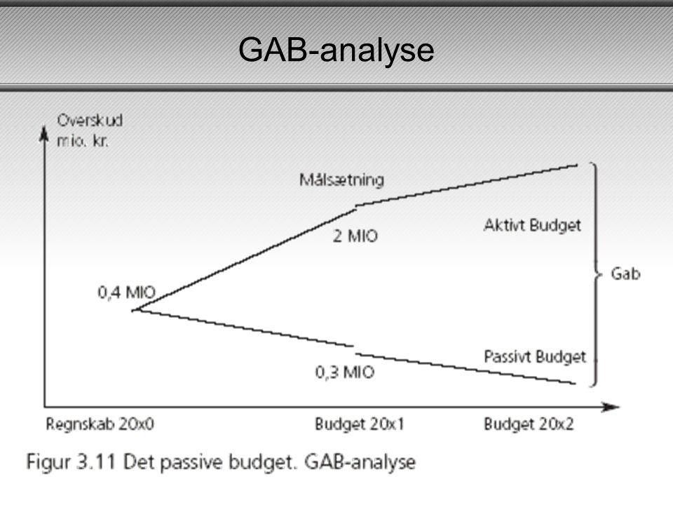GAB-analyse