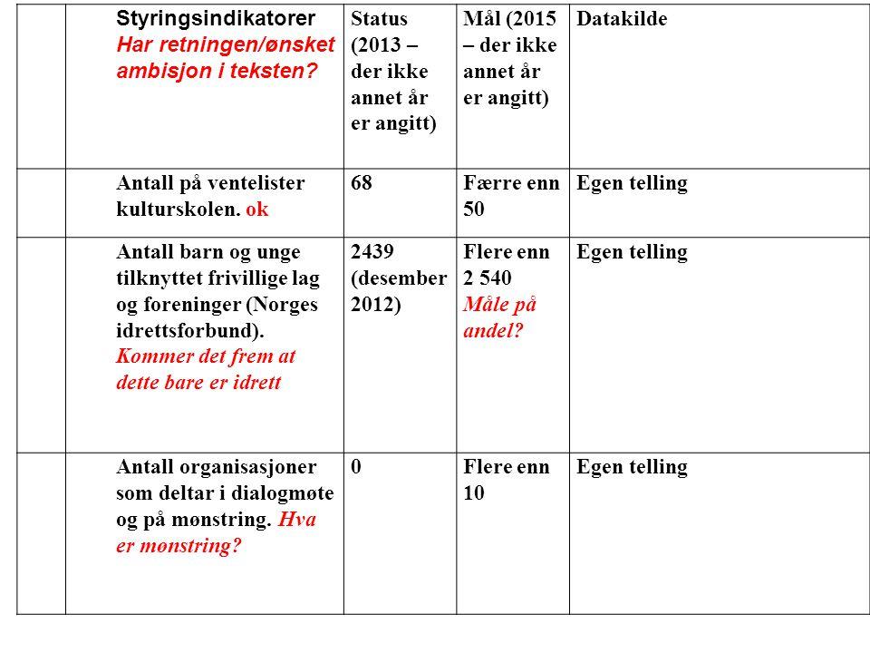 NrNr Styringsindikatorer Har retningen/ønsket ambisjon i teksten? Status (2013 – der ikke annet år er angitt) Mål (2015 – der ikke annet år er angitt)