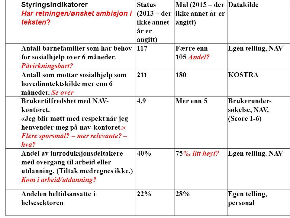 Styringsindikatorer Har retningen/ønsket ambisjon i teksten? Status (2013 – der ikke annet år er angitt) Mål (2015 – der ikke annet år er angitt) Data