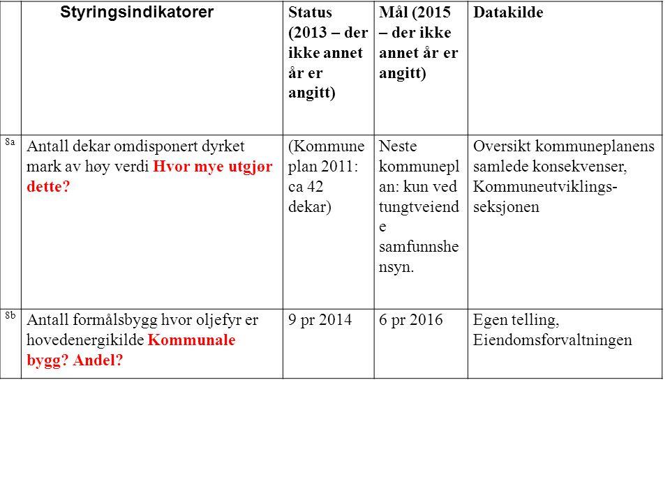 NrNr Styringsindikatorer Status (2013 – der ikke annet år er angitt) Mål (2015 – der ikke annet år er angitt) Datakilde 8a Antall dekar omdisponert dy