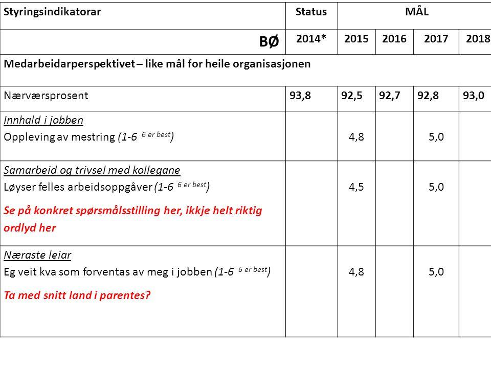 StyringsindikatorarStatusMÅL BØ 2014*2015201620172018 Medarbeidarperspektivet – like mål for heile organisasjonen Nærværsprosent93,892,592,792,893,0 I