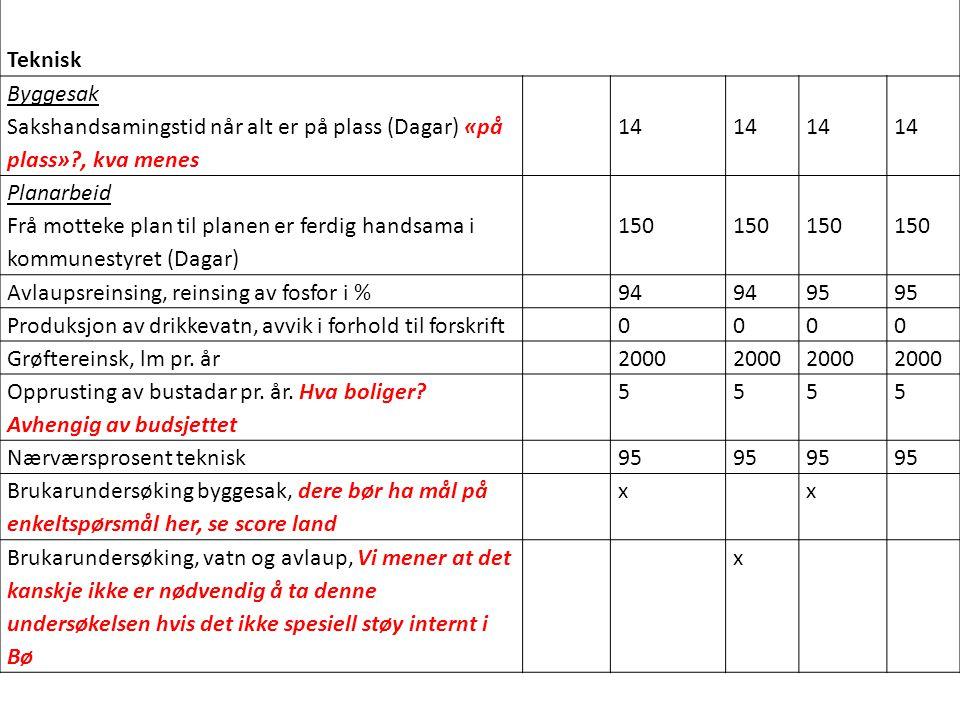 Teknisk Byggesak Sakshandsamingstid når alt er på plass (Dagar) «på plass»?, kva menes 14 Planarbeid Frå motteke plan til planen er ferdig handsama i