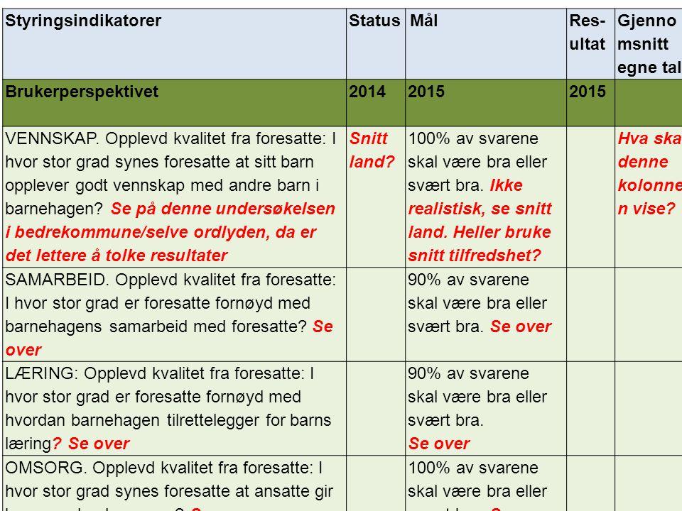 StyringsindikatorerStatus Mål Res- ultat Gjenno msnitt egne tall Brukerperspektivet 20142015 VENNSKAP. Opplevd kvalitet fra foresatte: I hvor stor gra