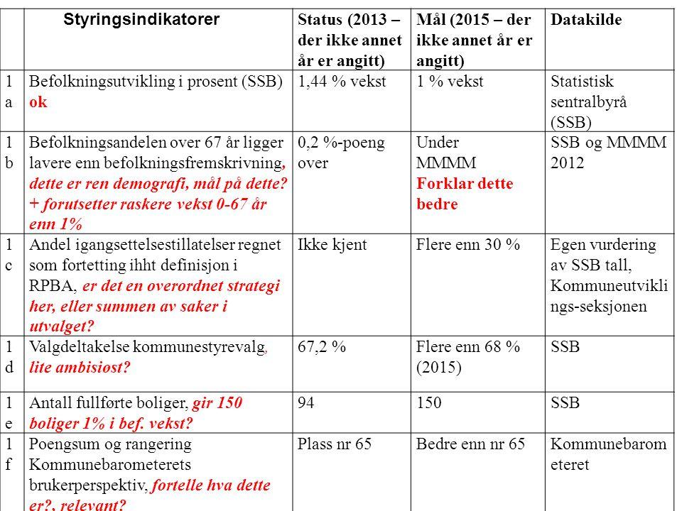 NrNr Styringsindikatorer Status (2013 – der ikke annet år er angitt) Mål (2015 – der ikke annet år er angitt) Datakilde 3aEgendekning arbeidsplasser i Nøtterøy kommune, noe avhengig av arbeidsplassutviklingen i Tønsberg, men ok 59,7 %Bedre enn 61 % SSB (tabell 07984) 3bArbeidsledighet i Nøtterøy kommune 2,8 %Færre enn 2,8 % SSB/NAV (Forklaring til tabell: MMMM = SSB befolkningsprognose middels nasjonal vekst) Samfunnsmål 2 – Kommuneorganisasjonen Samfunnsmål 3 – Vekst og verdiskapning