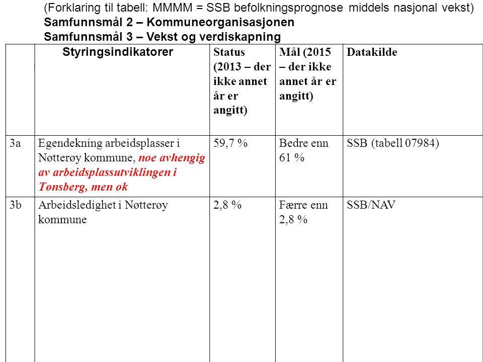 NrNr Styringsindikatorer Status (2013 – der ikke annet år er angitt) Mål (2015 – der ikke annet år er angitt) Datakilde 3aEgendekning arbeidsplasser i