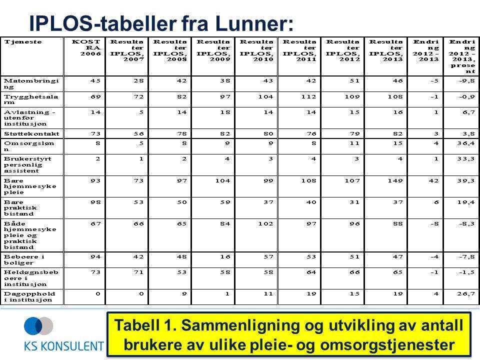 IPLOS-tabeller fra Lunner: Tabell 1. Sammenligning og utvikling av antall brukere av ulike pleie- og omsorgstjenester